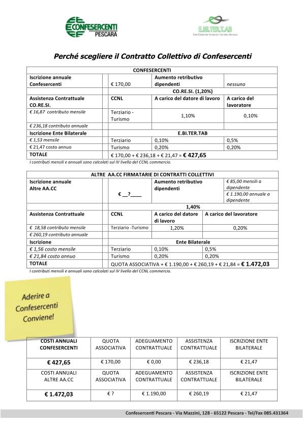 Politiche attive per il lavoro Confesercenti Pescara